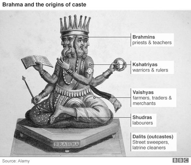 biểu đồ phân tầng giai cấp trong xã hội Ấn Độ xưa